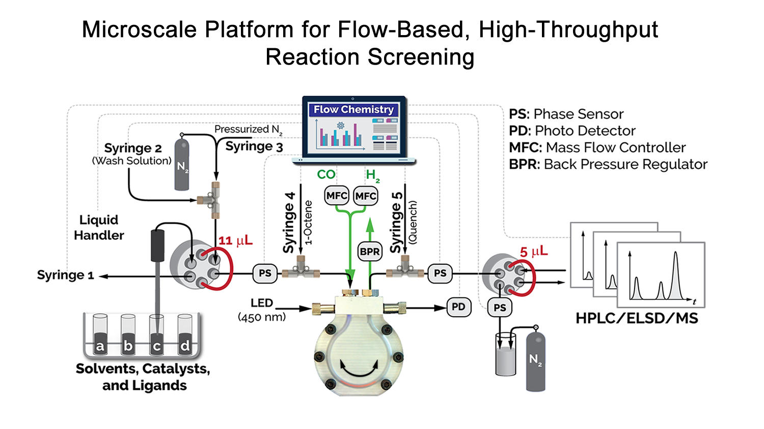 Platform for High-Throughput Reaction Screening