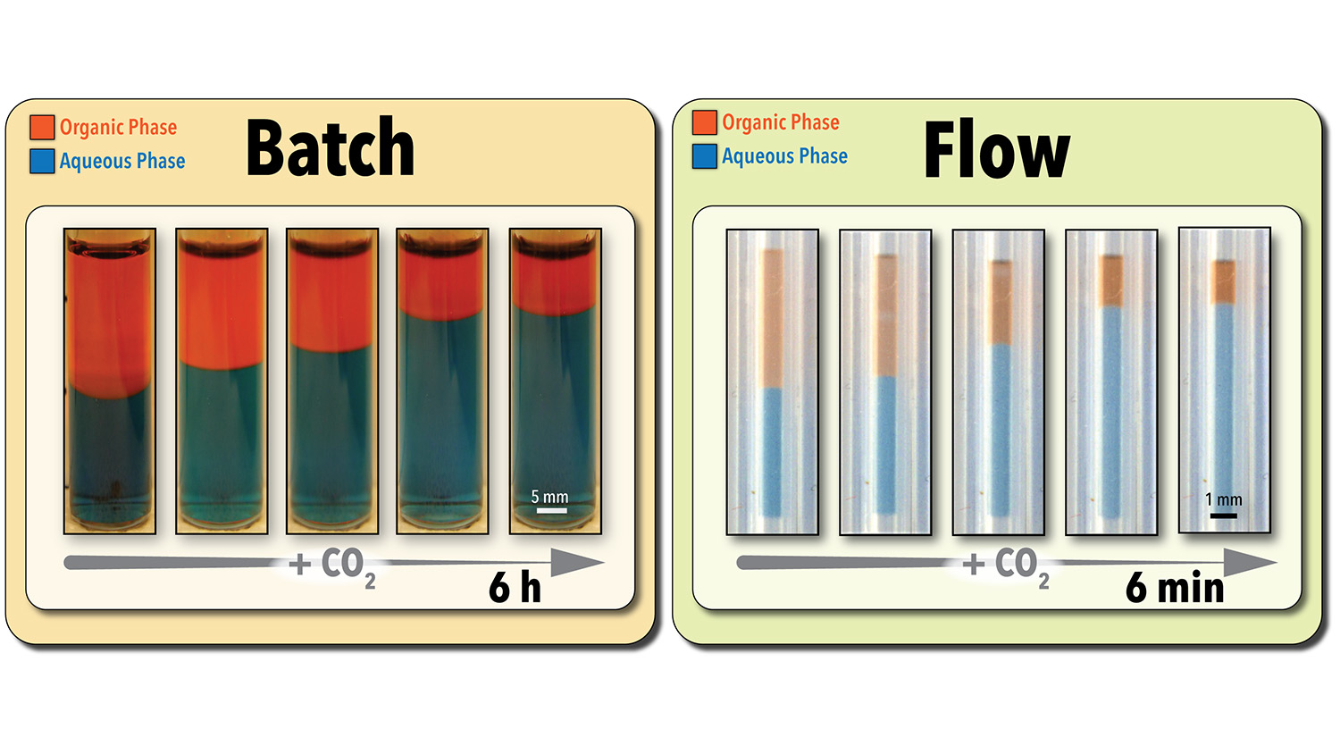 Comparison of results from batch and flow tests of switchable solvents