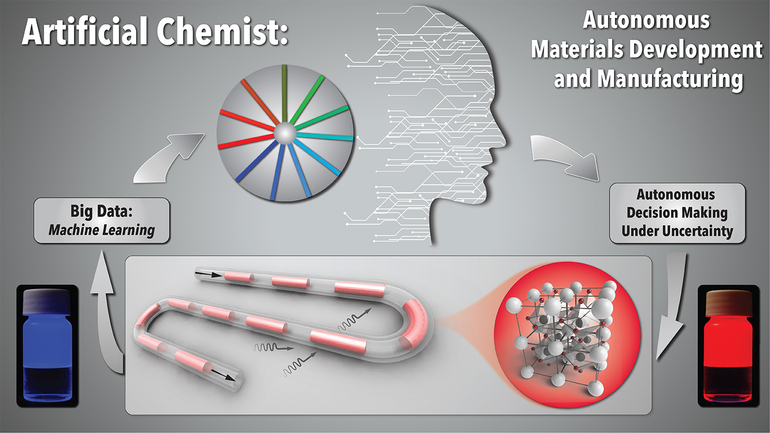 Schematic of Artificial Chemist operation