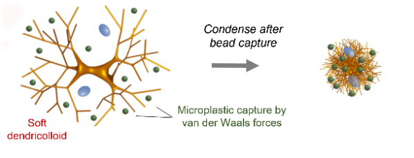 Schematic of dendritic microplastic cleaner