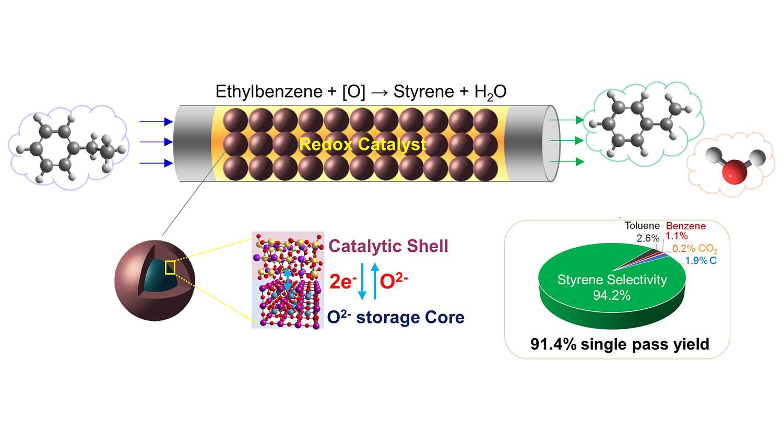 Diagram of new styrene catalyst